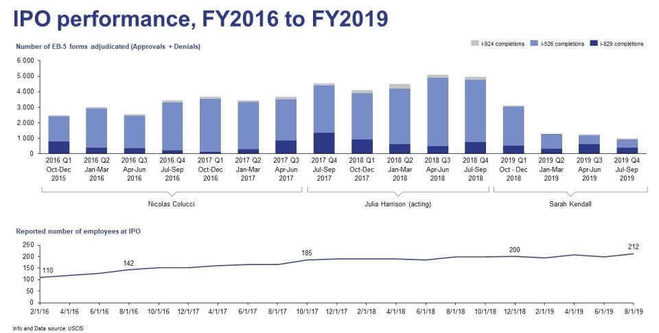 Graphs showing number of EB-5 forms adjudicated as well as reported number of employees at IPO from FY2016 to FY2019.