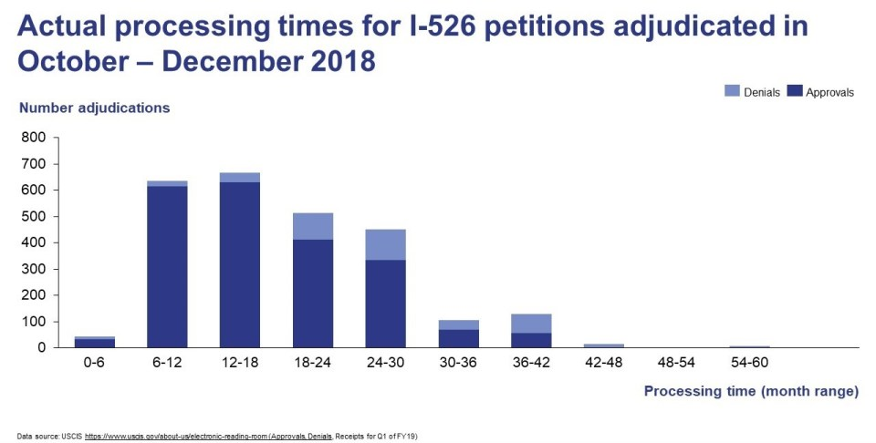 Graph showing actual processing times in months for I-526 petitions adjudicated in October through December 2018.
