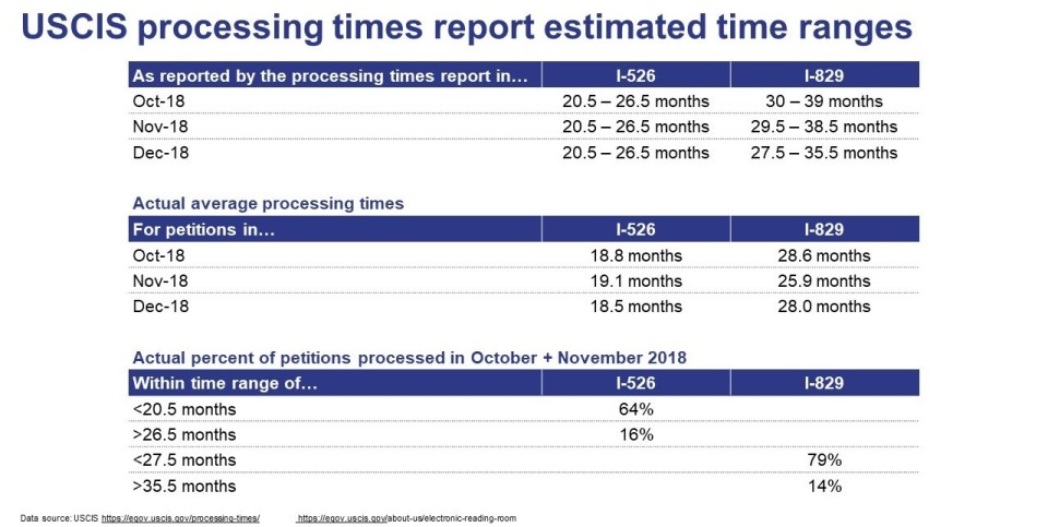 Table with the USCIS estimated processing time ranges for I-526 and I-829 petitions from October through December 2018.