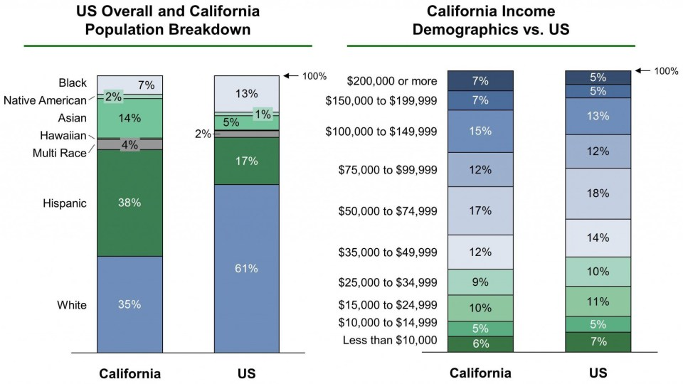 Graph breaks down percentages of US versus California population by race, and US versus California income by race.