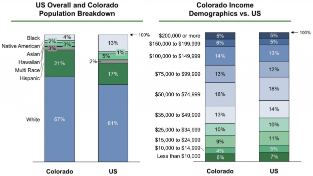 Colorado Population and Income Demographics