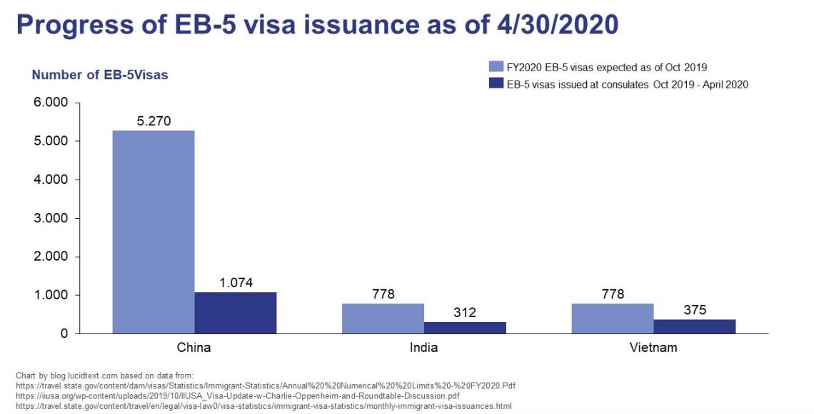 progress of EB-5 visa issuance