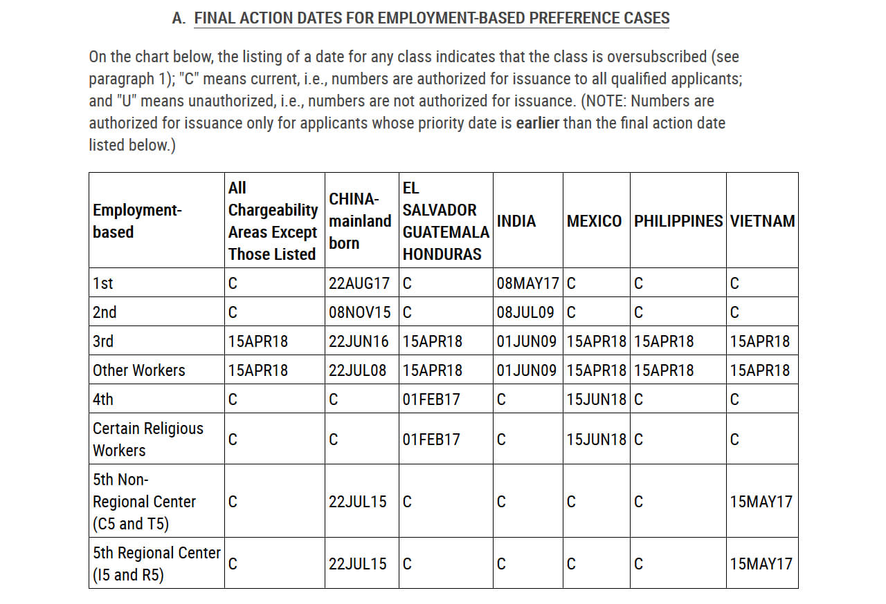 final action date for employment-based prefrence cases