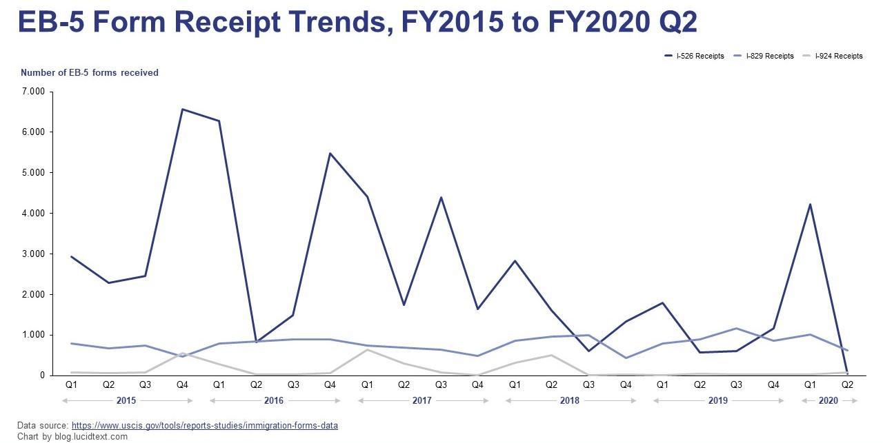 eb5 form receipt trends