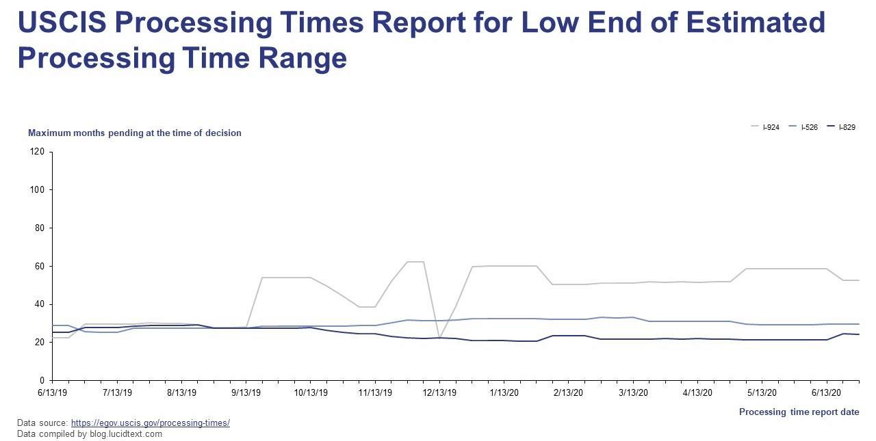 estimate processing time range