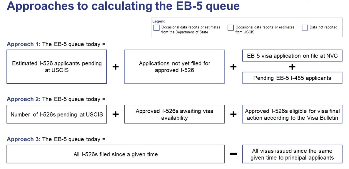 Approches to calculating the eb5 queue