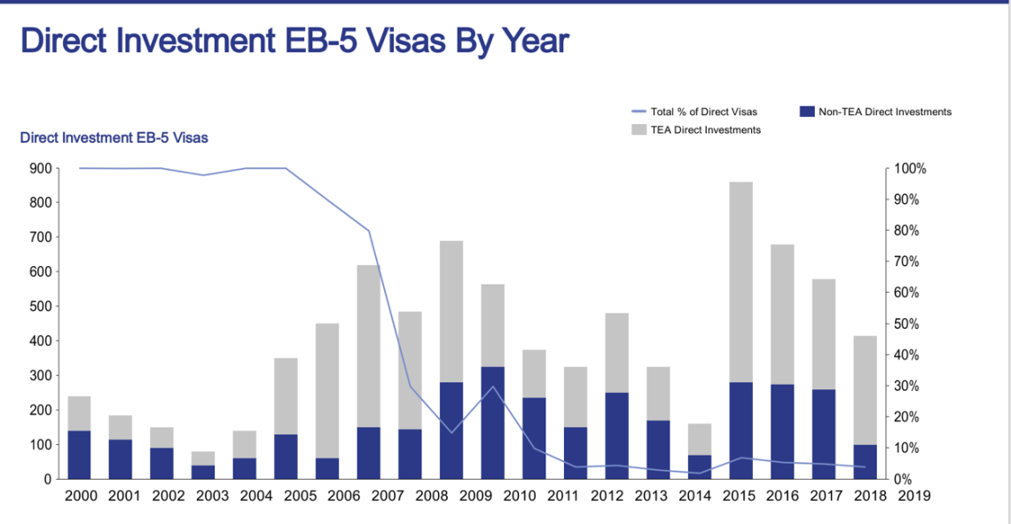 direct invetments eb-5 visa by years