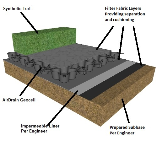 Airdrain Synthetic turf diagram, LEED, turf, landscape, drainage, golf, bunkers, artificial turf, fieldturf, field turf, synthetic turf, athletic field, green roof, softball, baseball, football, soccer, futsal, lacrosse, field hockey, bocce, tee boxes, golf greens, sub-surface, invisible structures, sports field, forever lawn, synlawn, USGA, rooftop, shockpad, elayer, gmax, hic, foreverlawn, astro turf, prograss, newgrass, geocell, geo cell,geogrid, geo grid, shock pad, usgbc, asla, aia, green building, batting cages, batting cage, bullpen, bullpens, golf drainage, airdrain geocell, Artificial Turf, Soccer, Baseball, Super Bowl, NCAA, AirField Systems, Sports Field Drainage, Athletic Field Drainage, Baseball field Drainage, Football Field Drainage, Soccer field Drainage, Lacrosse field Drainage, Porous Paving System, Perched Water table, turf performance field, AirField Systems, golf course drainage, sand bunker drainage, tee box drainage, golf green drainage, airdrain, air drain, air grid, airgrid
