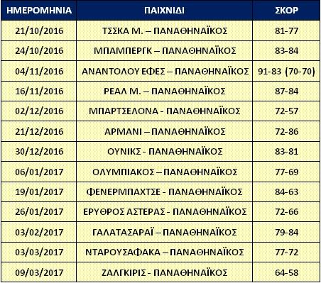 euroleague-2016-2017-panathinaikos-ektos-edras