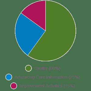 MIPS improvement activities detial