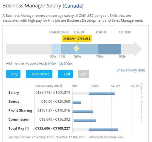 Mức lương du học Canada ngành quản trị kinh doanh