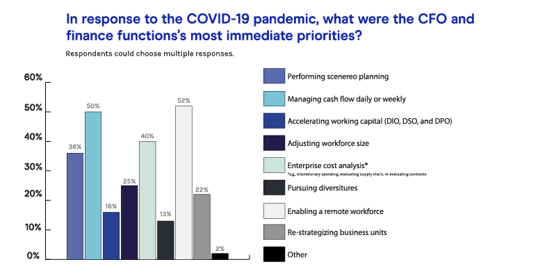 In response to the COVID-19 pandemic, what were the CFO and finance functions' most immediate priorities?