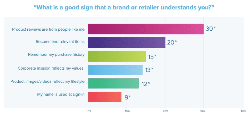 What is a good sign that a brand or retailer understands you?