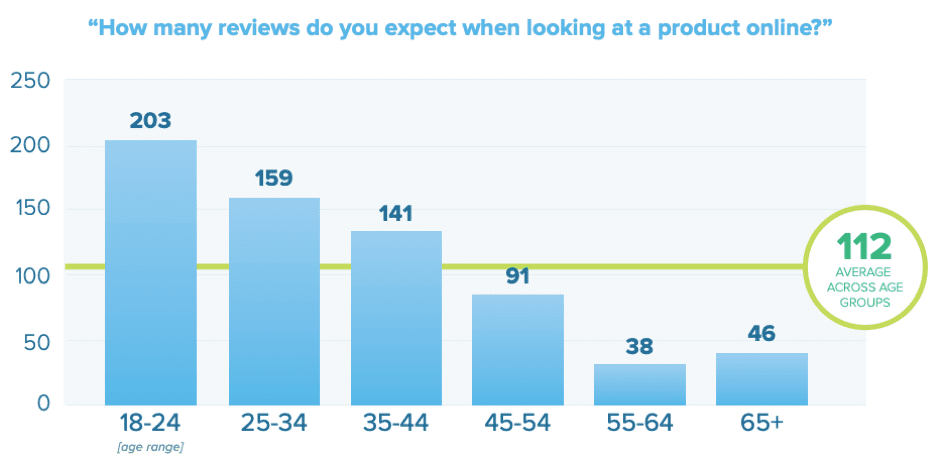 How many reviews do you expect when looking at a product online