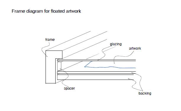 diagram float art