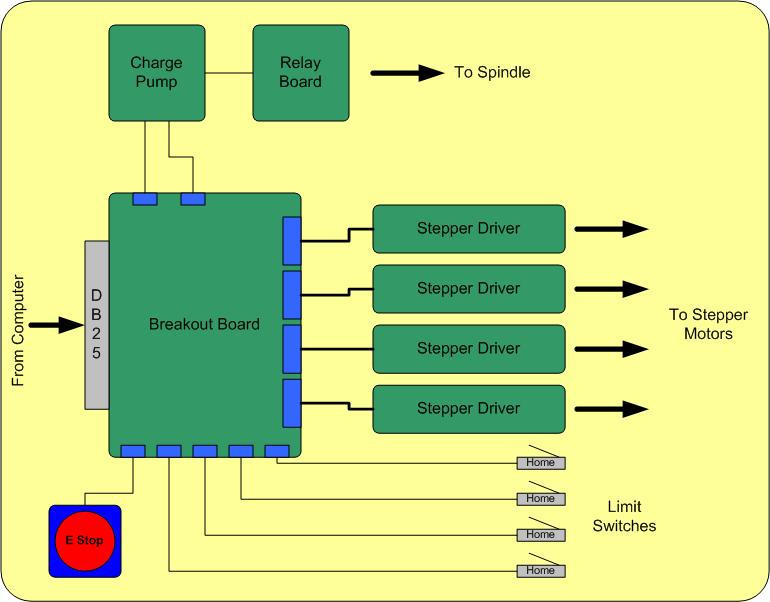 cnc router wiring diagram of the hand and wrist bones secrets control board electronics ebldc com
