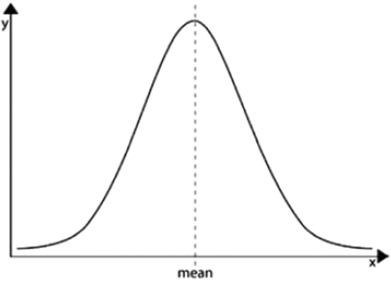 What is so normal about the normal distribution