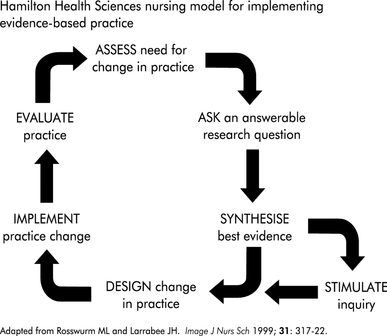 Building a foundation for evidence-based practice