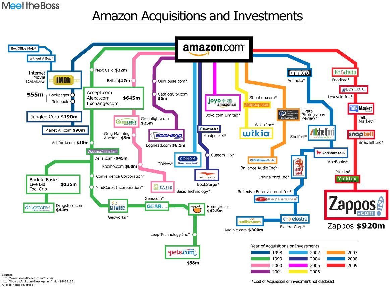 Tabel Akuisisi Amazon 1998-2009