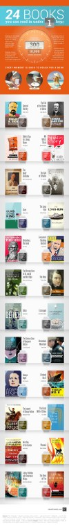 24 books to read in under an hour (infographic) | Ebook Friendly