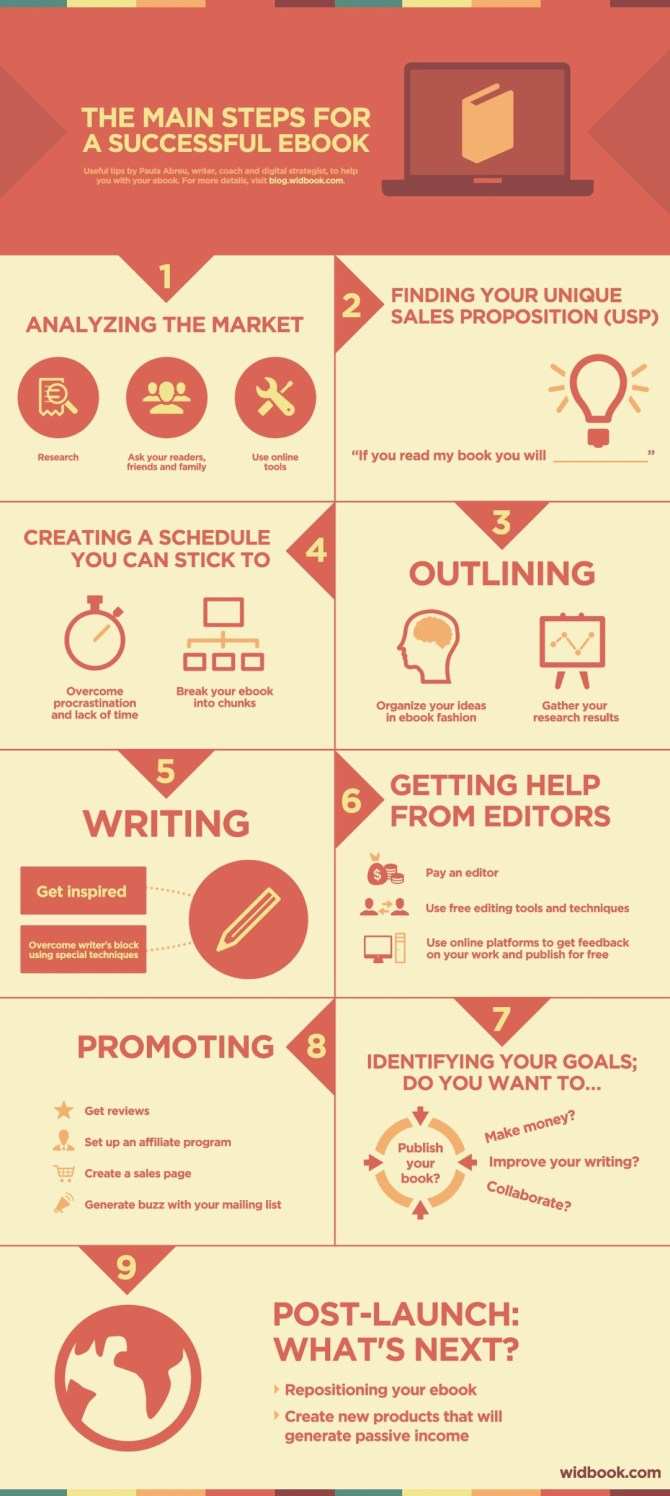 The main steps for a successful ebook #infographic