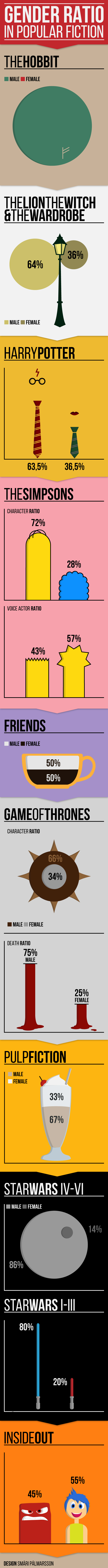 Gender ratio in popular fiction infographic