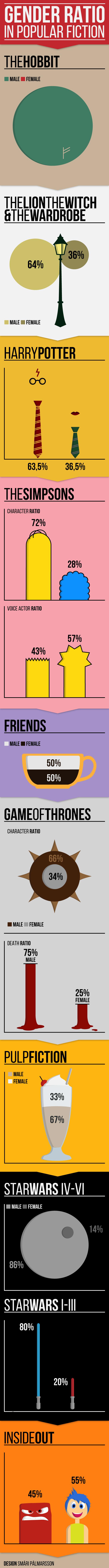 Gender ratio in popular fiction infographic