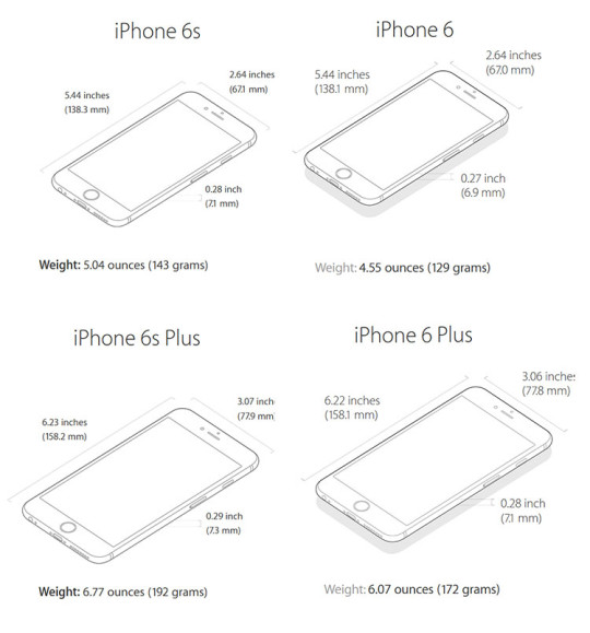 iPhone 6S in comparisons and charts