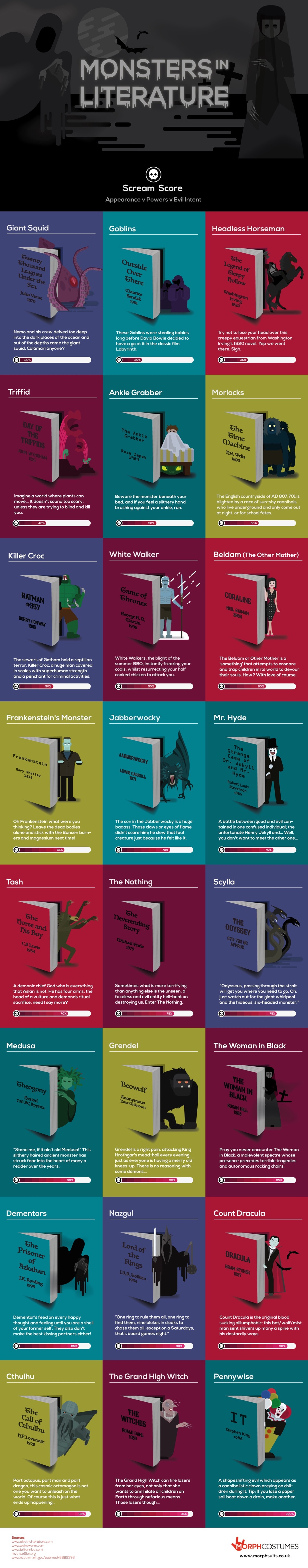 infographic of monsters in literature