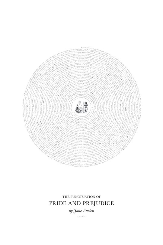Literary classics visualized through their punctuation