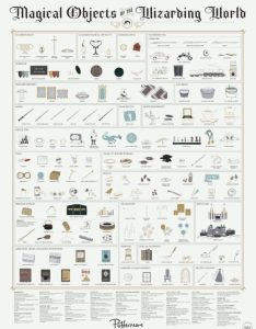 Magical objects of the harry potter world chart also infographics and charts not only for wizards rh ebookfriendly