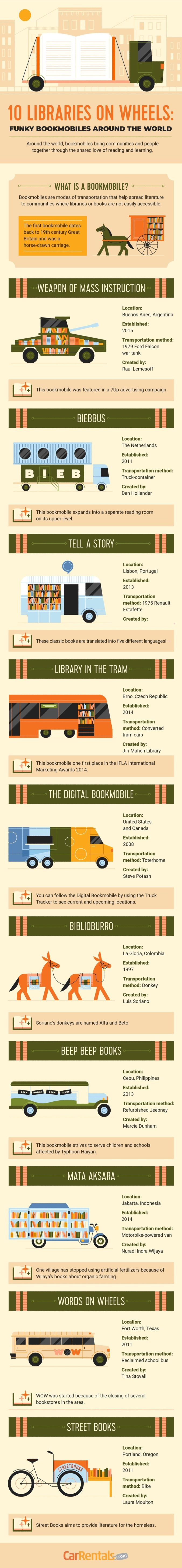Coolest bookmobiles libraries on wheels - full infographic