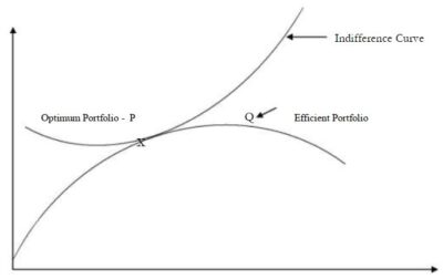 With the help of a diagram between an efficient portfolio
