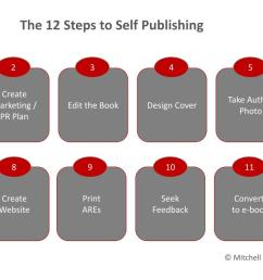 the 12 steps to self publishing how to make market and sell ebooks rh ebooksuccess4free wordpress [ 1200 x 675 Pixel ]