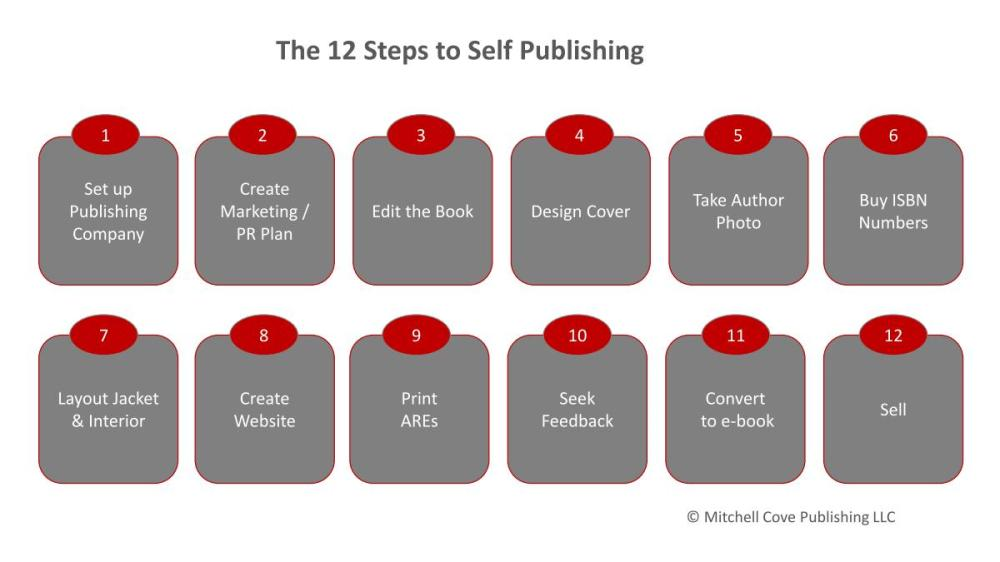 medium resolution of the 12 steps to self publishing how to make market and sell ebooks rh ebooksuccess4free wordpress