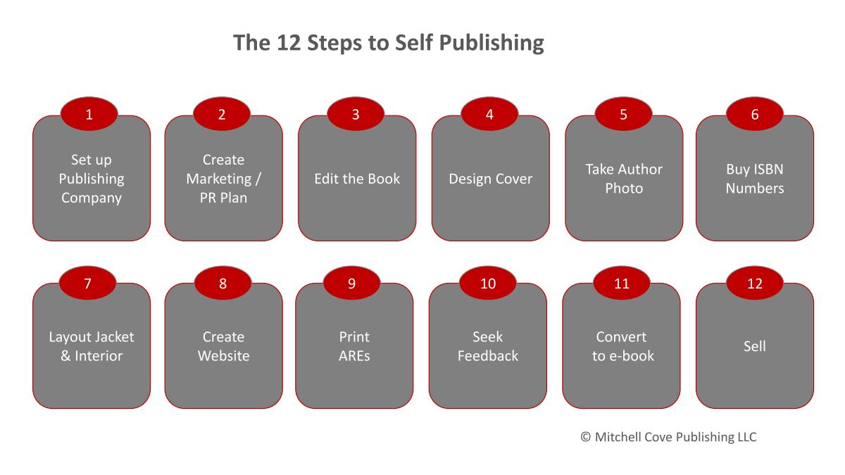 hight resolution of the 12 steps to self publishing how to make market and sell ebooks rh ebooksuccess4free wordpress