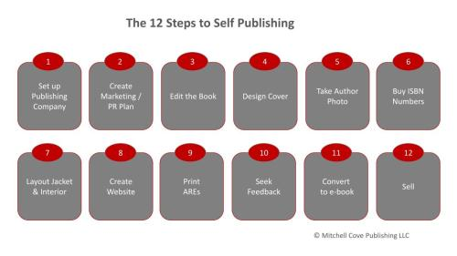 small resolution of the 12 steps to self publishing how to make market and sell ebooks rh ebooksuccess4free wordpress