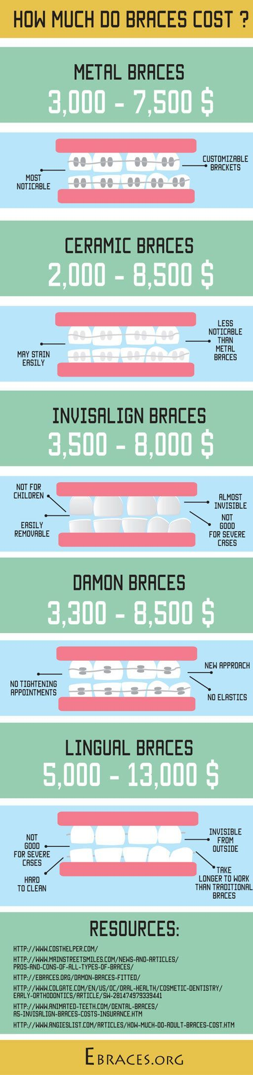 How Much Do Braces Cost? Our In-Depth Investigation