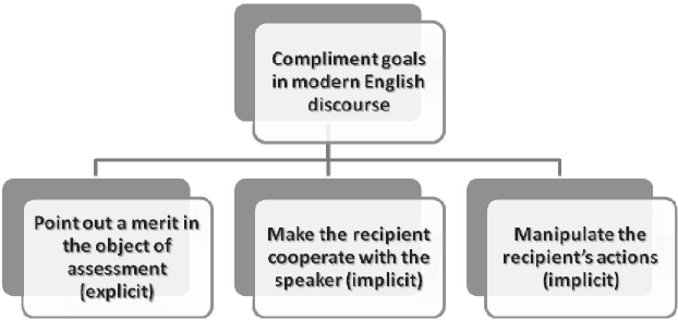 The pragmatic structure of compliment discourse