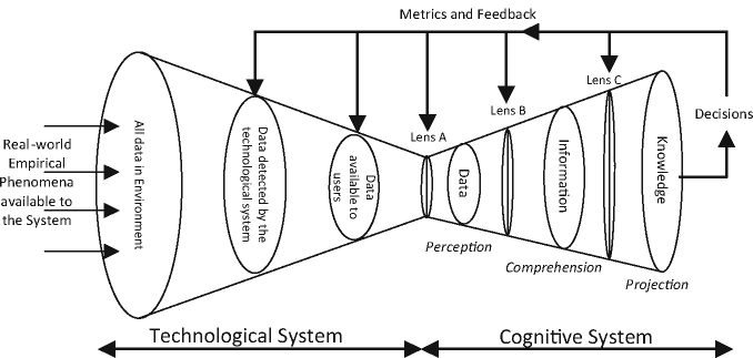 Observation and Situated Cognition, Technological System