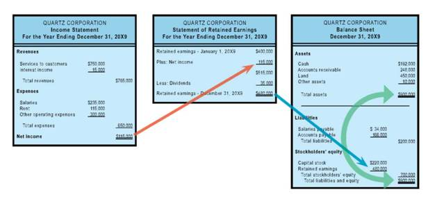 Income Statement, The Statement of Retained Earnings, Balance Sheet ...