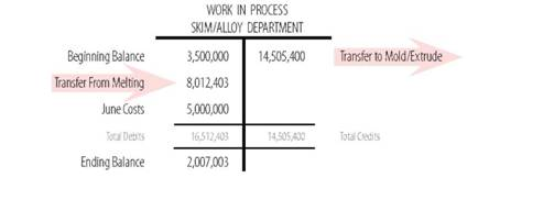 Cost Allocation to Completed Units and Units in Process