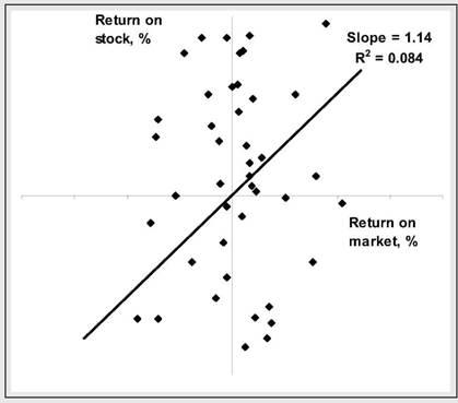Measuring market risk, Portfolio risk and return