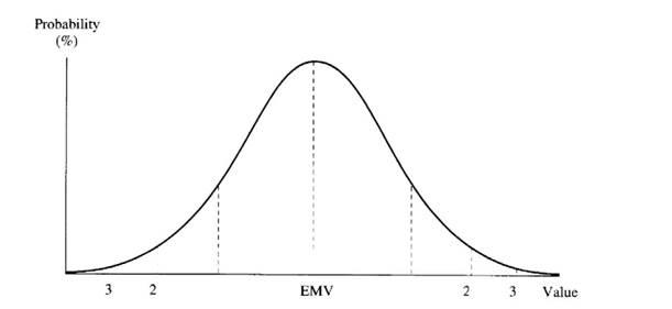 Mean-Variance Methodology, Mean-Variance Analyses