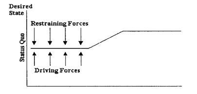Factors of Change — The Organisational Work Setting