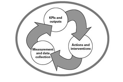 Building a supplier performance measurement system, The