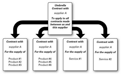 Contract planning, Contractualizing KPIs, Relationship vs
