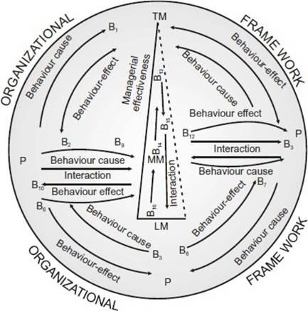 Custodial model of organizational behavior. Supportive