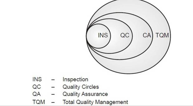 Total quality management Evolution and Definition of