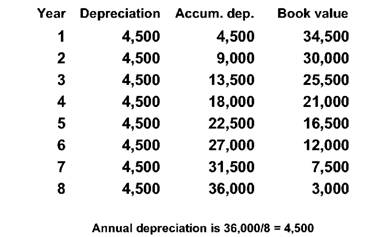 Straight-line depreciation, Sum of the years' digits